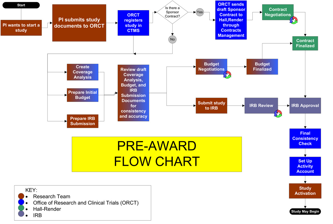 simplified pre-award flowchart
