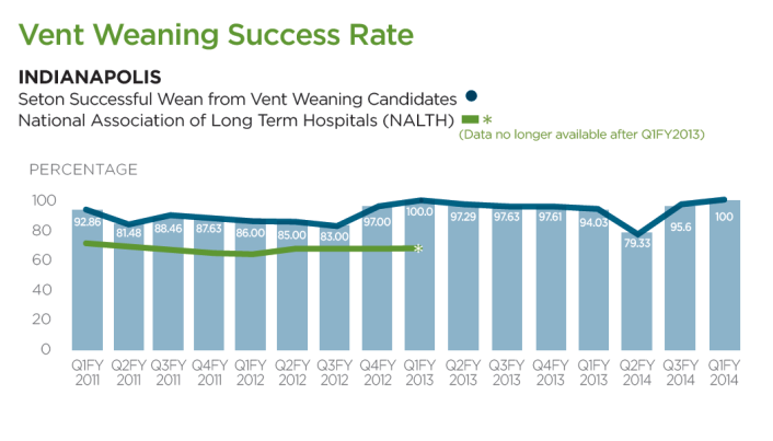 Vent Weaning Success Rate