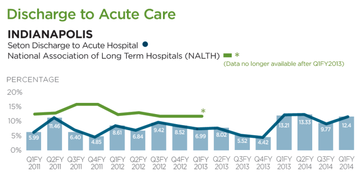 Discharge to Acute Care
